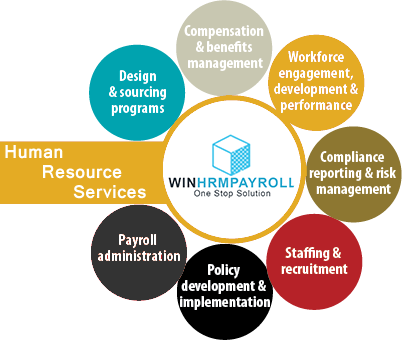 win hrm payroll services